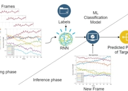 Machine-Learning-Based Predictive Handover
